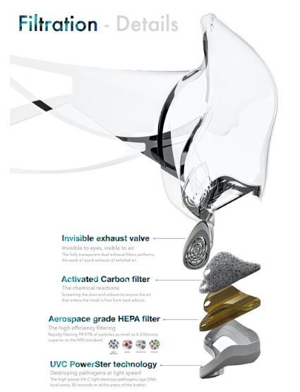 máscara-leaf-que-se-esteriliza-foto-divulgação-8-1 (1)